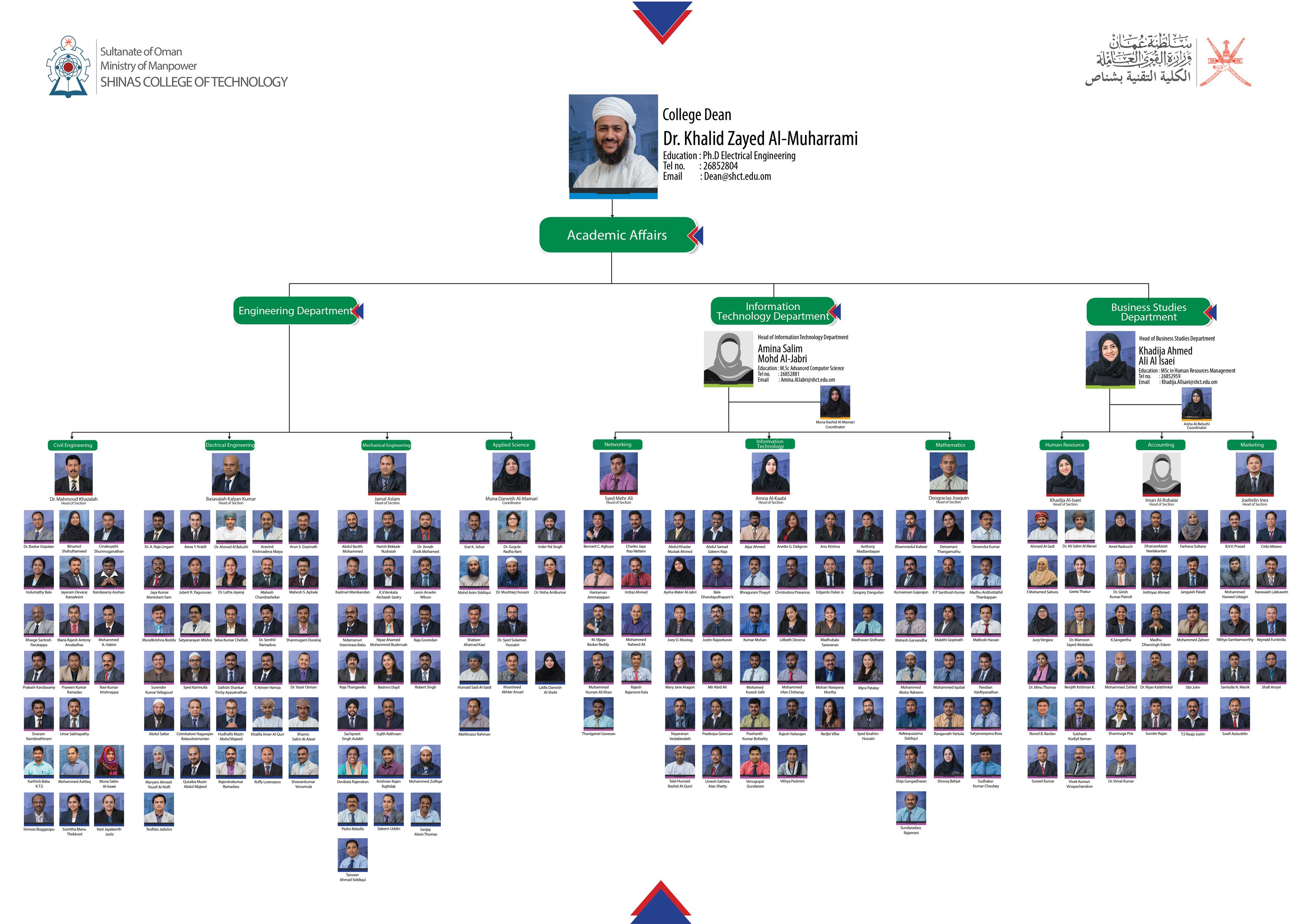 Organizational Chart - ADAA | Shinas College of Technology