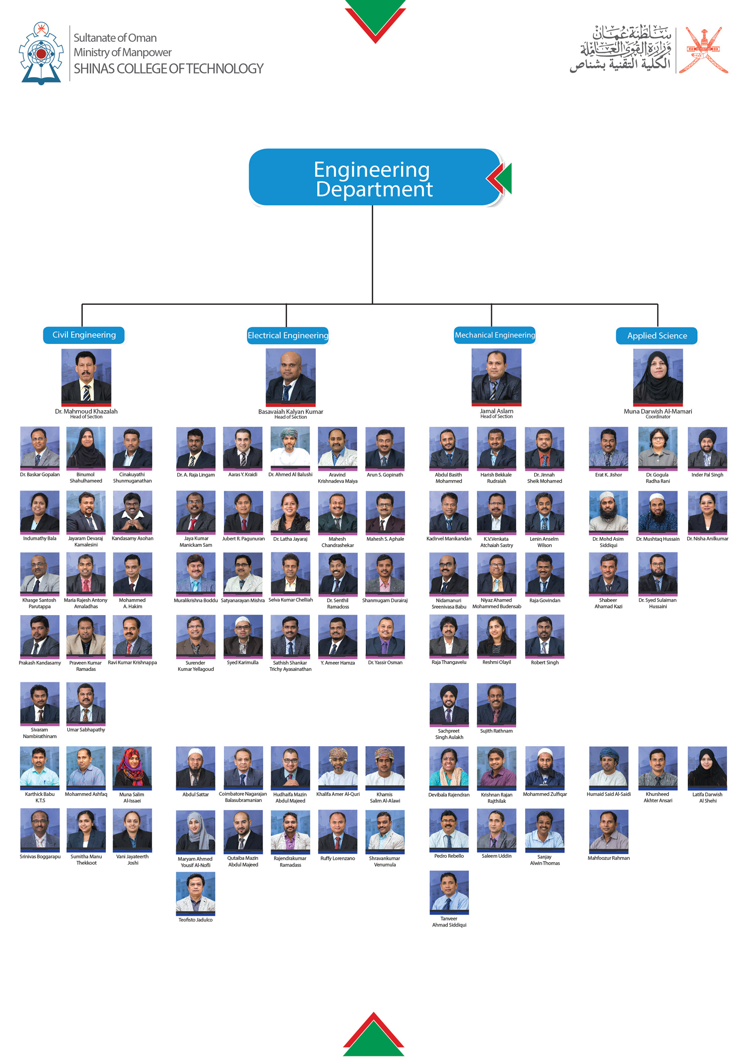 organizational chart of engineering department An organizational chart shows the internal the charts were mainly used in engineering circles in a matrixed organization, cross-department.